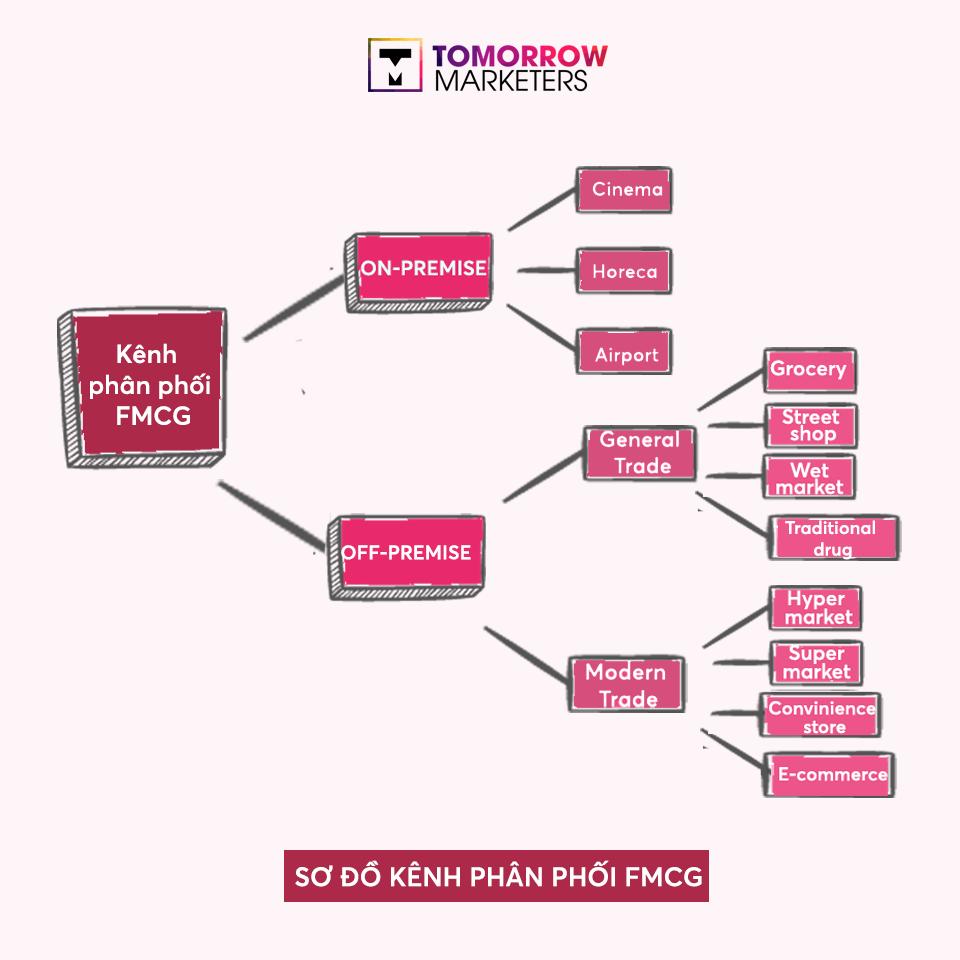 Tổng quan các kênh phân phối trong Trade Marketing