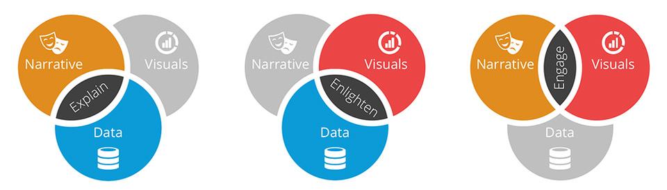 data storytelling